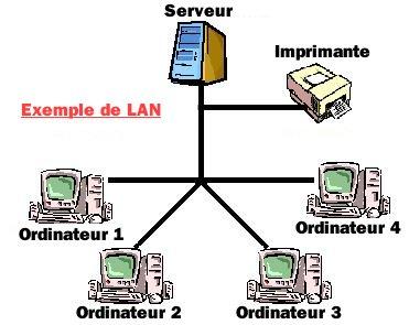 Glossaire du mot : LAN Lan10