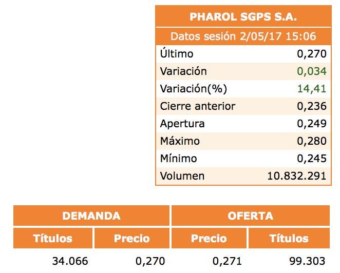 Seguimiento diario de Pharol. - Página 39 Captu126