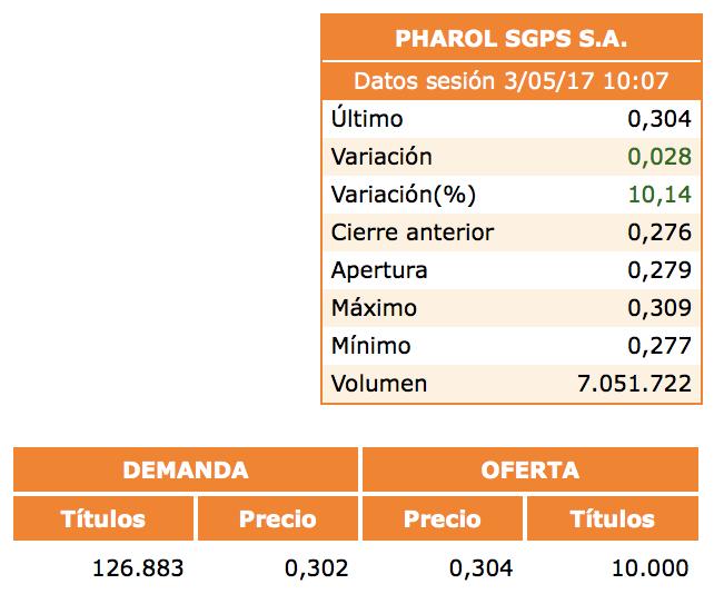 Seguimiento diario de Pharol. - Página 39 Captu128