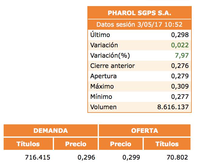 Seguimiento diario de Pharol. - Página 39 Captu129