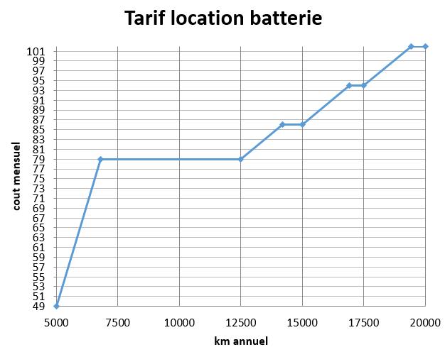 Location de batterie à 49€/mois pour petit rouleur ( maxi 1250km/trimestre ) - Page 4 Prix_l10