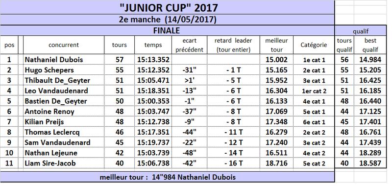JUNIOR CUP 2017 Jjunio14