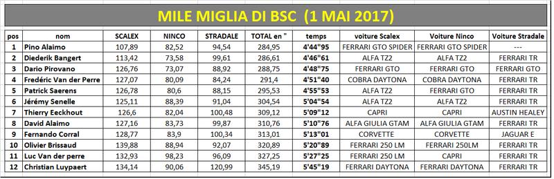 1000 Miglia reloaded Mile_m10
