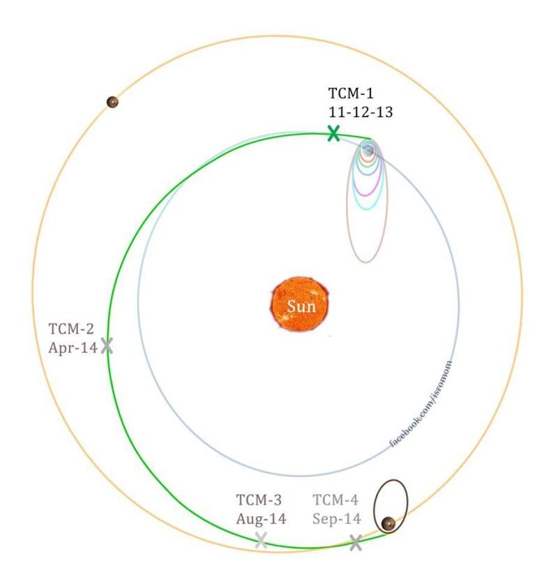 [Inde] Mars Orbiter Mission - Page 4 Bapxg810