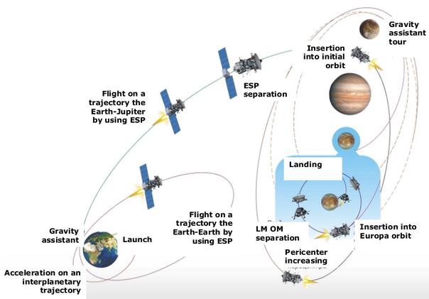 Des sondes russes vers Ganymède lancées en 2023? Scree129