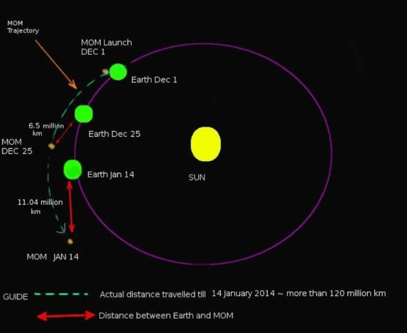 [Inde] Mars Orbiter Mission - Page 4 Scree147