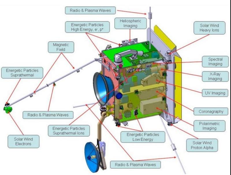 Solar Orbiter - Satellite d'observation du Soleil - 2020 Scree284