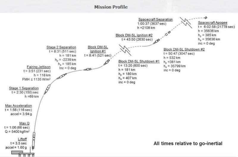 Lancement Zenit-3SL / Eutelsat-3B - 26 mai 2014 Scree435