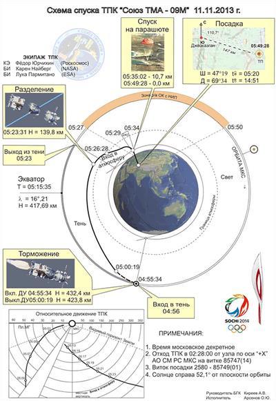 Lancement, mission & retour sur terre Soyouz TMA-09M  - Page 4 Screen11