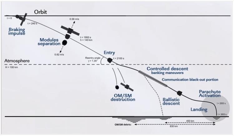 Lancement, mission & retour sur terre Soyouz TMA-09M  - Page 4 Screen12