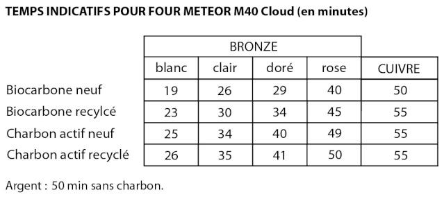 Tableau des temps de cuisson pour le M40 Cloud Tablea20