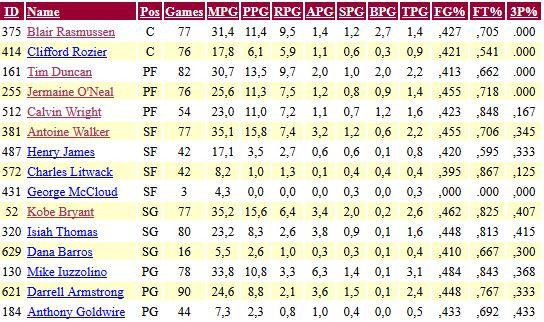 Boston Celtics Stat12