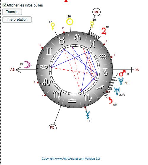 Hiérarchisation des planètes Theime11