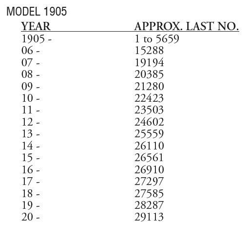 Années de fabrication modèles 1903, 1905, 1907, 1910, 1911SL-annees-de-fabrication 190510