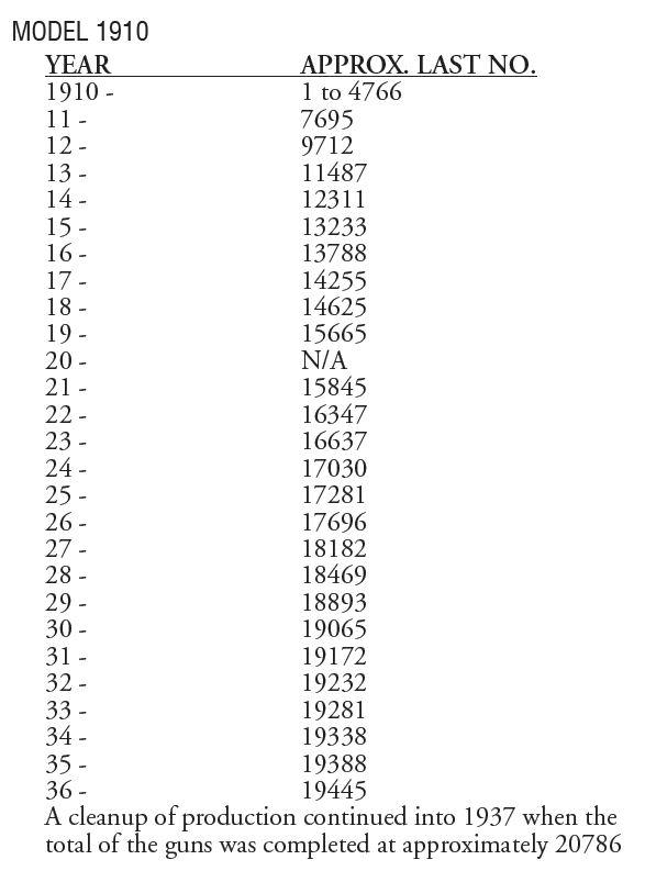 Années de fabrication modèles 1903, 1905, 1907, 1910, 1911SL-annees-de-fabrication 191010