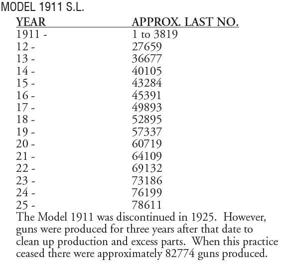 Années de fabrication modèles 1903, 1905, 1907, 1910, 1911SL-annees-de-fabrication 1911_s10