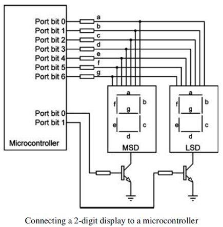 ما هو الميكروكونترولر Microcontroller  ؟  1111