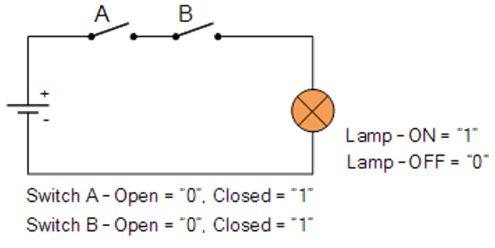الجبر البولى Boolean Algebra والدوال المنطقية Logic Functions  113