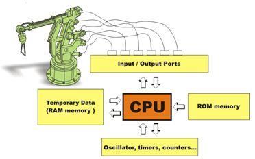 ما هو الميكروكونترولر Microcontroller  ؟  114