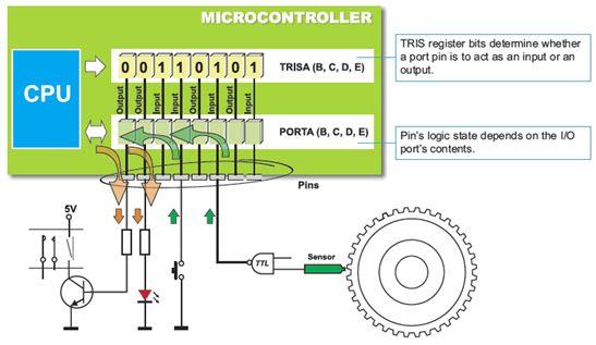 ما هو الميكروكونترولر Microcontroller  ؟  1210