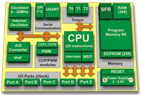ما هو الميكروكونترولر Microcontroller  ؟  214
