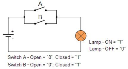 الجبر البولى Boolean Algebra والدوال المنطقية Logic Functions  313