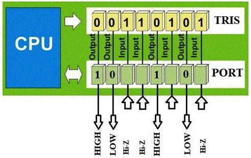 ما هو الميكروكونترولر Microcontroller  ؟  314