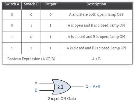 الجبر البولى Boolean Algebra والدوال المنطقية Logic Functions  413