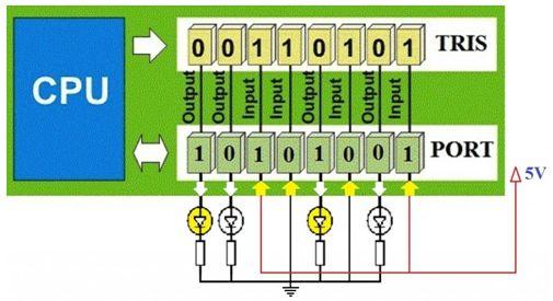 ما هو الميكروكونترولر Microcontroller  ؟  420