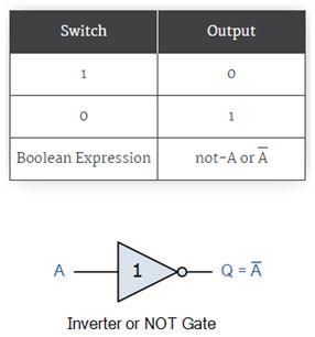 الجبر البولى Boolean Algebra والدوال المنطقية Logic Functions  612