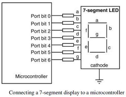 ما هو الميكروكونترولر Microcontroller  ؟  715
