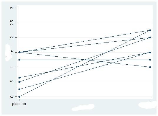 comparaison - Comparaison de deux échantillons appariés Spaghe10