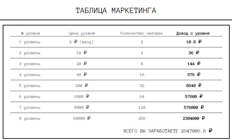 ОТЗЫВЫ о проекте Sixrur.Mlmone.Click. Платит или Нет Qip_sh10