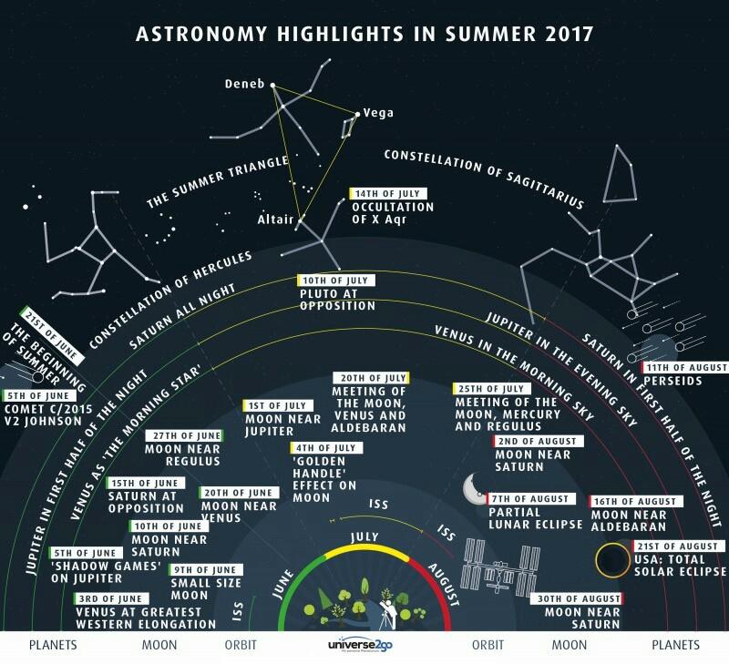 planete i ostala nebeska tijela - kretanje, utjecaj na život etc. Summer10