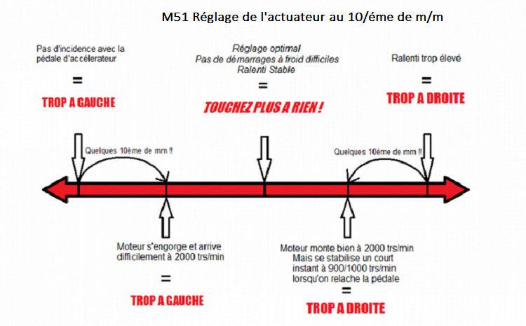 [ Bmw E39 525 tds M51 an 1997 ] moteur cale a chaud 13_reg12