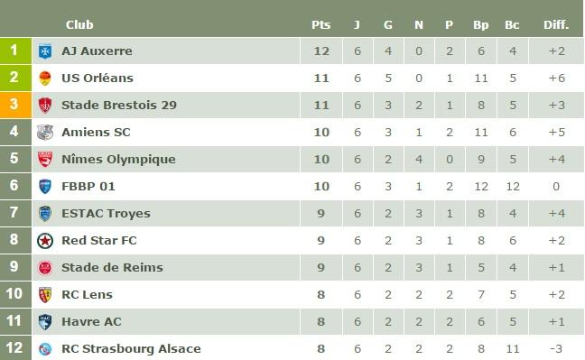 J28 : Le match Auxerre 1-2 Reims Clal210