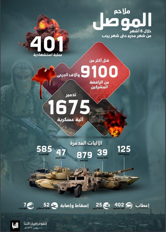 #إنفوغرافيك: خسائر هائلة بآلاف القتلى وأكثر من 2000 آلية للجيش والمليشيات الشيعية خلال 6 شهور من معركة الموصل C9tnxp10