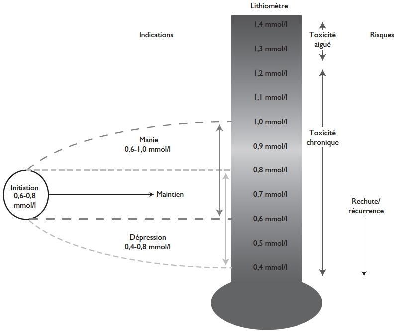 lithiomètre - lithium - doses - toxicité