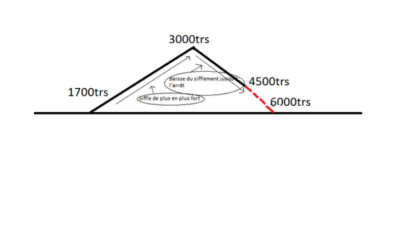 bmw e46 320d m47 an 1998   turbo siffle plus  u00e0 3000trs