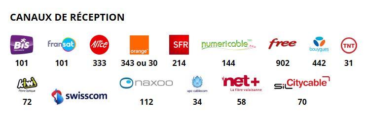 Le 11 février , 8 Mont-Blanc passe en MPEG-4 SD sur Astra 1 Recevo10