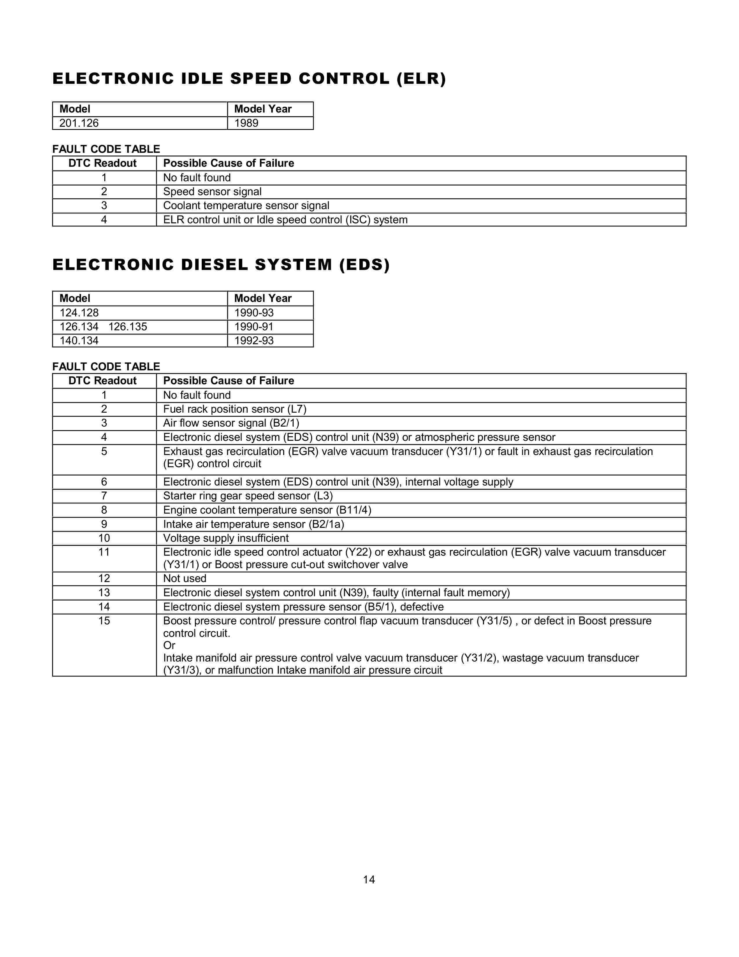 (AJUDA GERAL): Manual de códigos das falhas - analógico e digital - 1988 a 2000 001412