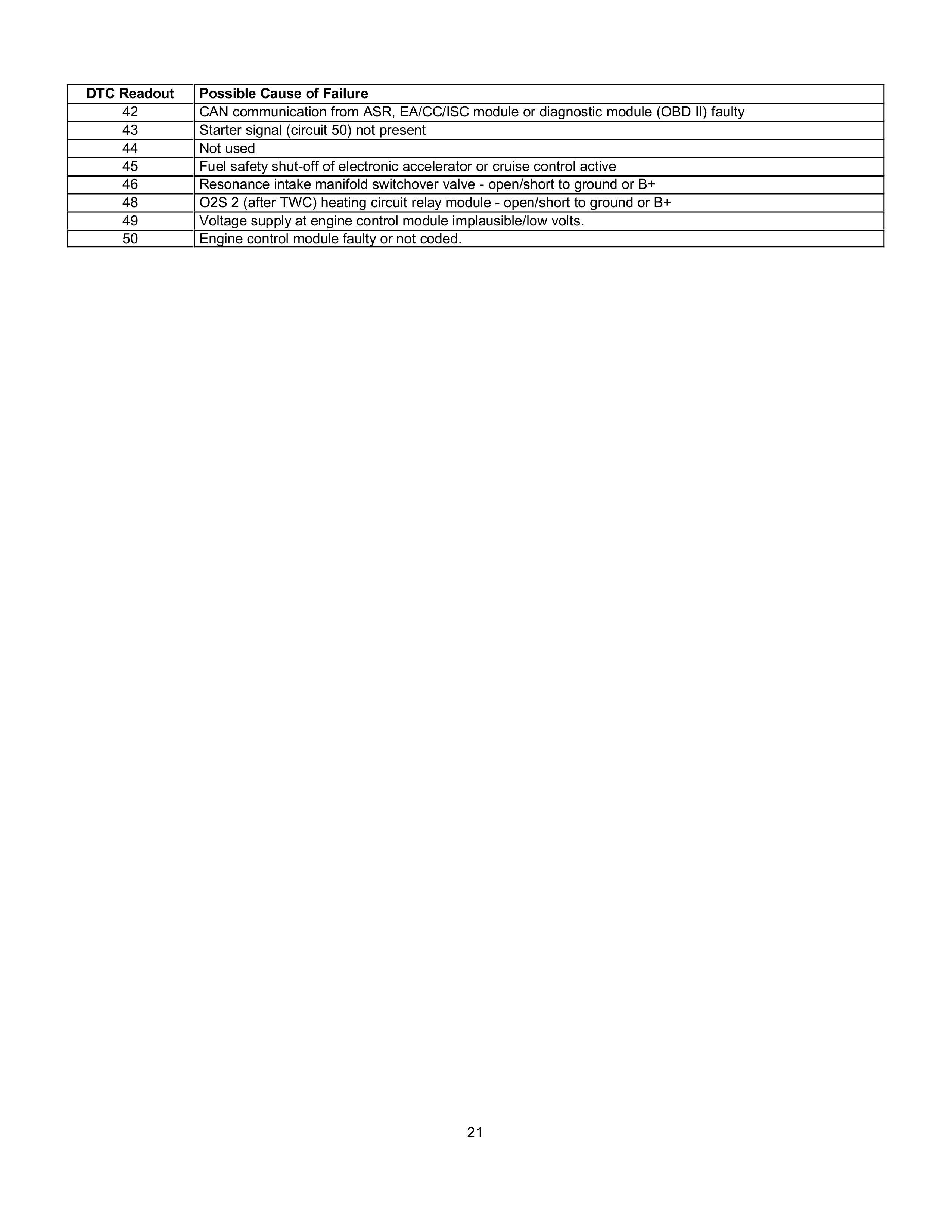 (AJUDA GERAL): Manual de códigos das falhas - analógico e digital - 1988 a 2000 002113