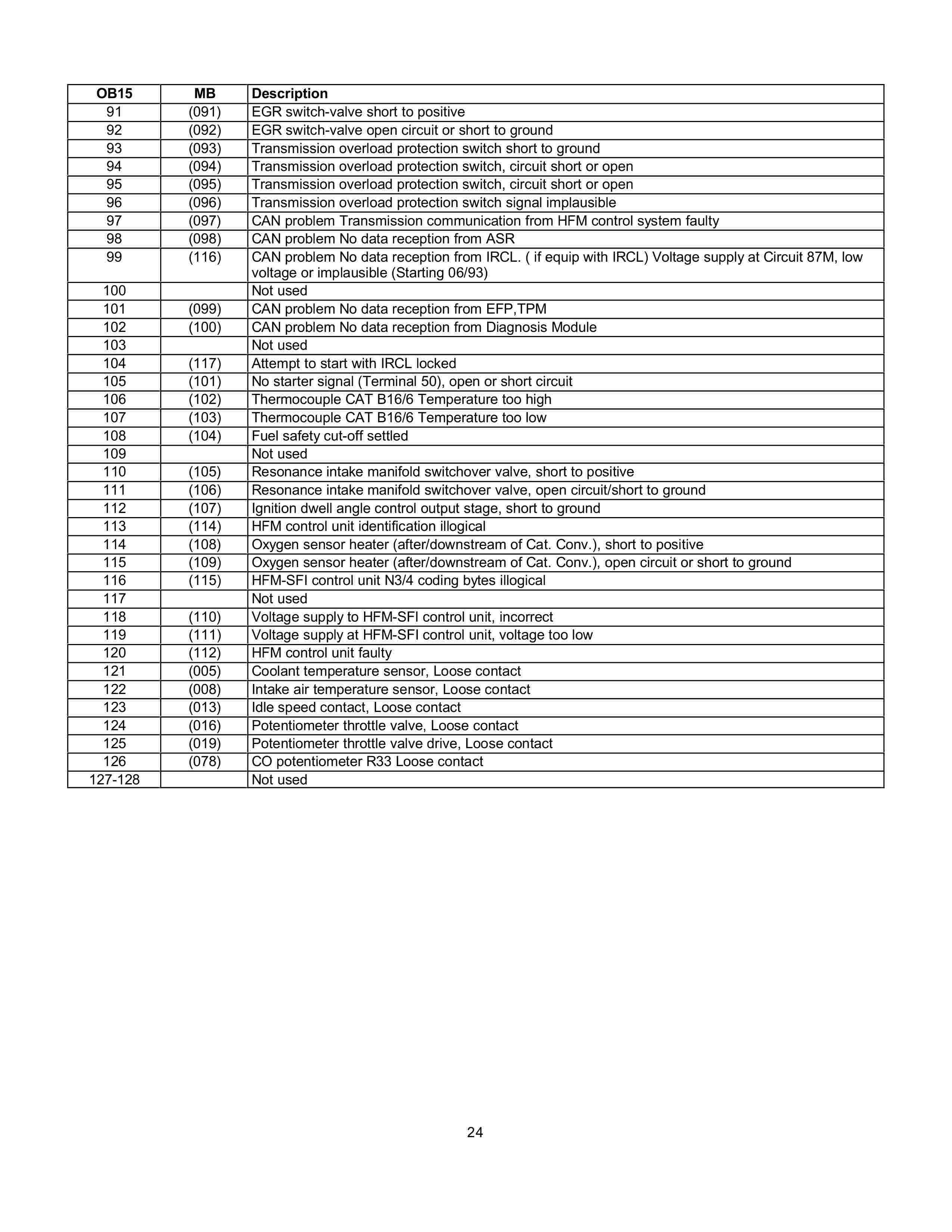 (AJUDA GERAL): Manual de códigos das falhas - analógico e digital - 1988 a 2000 002413