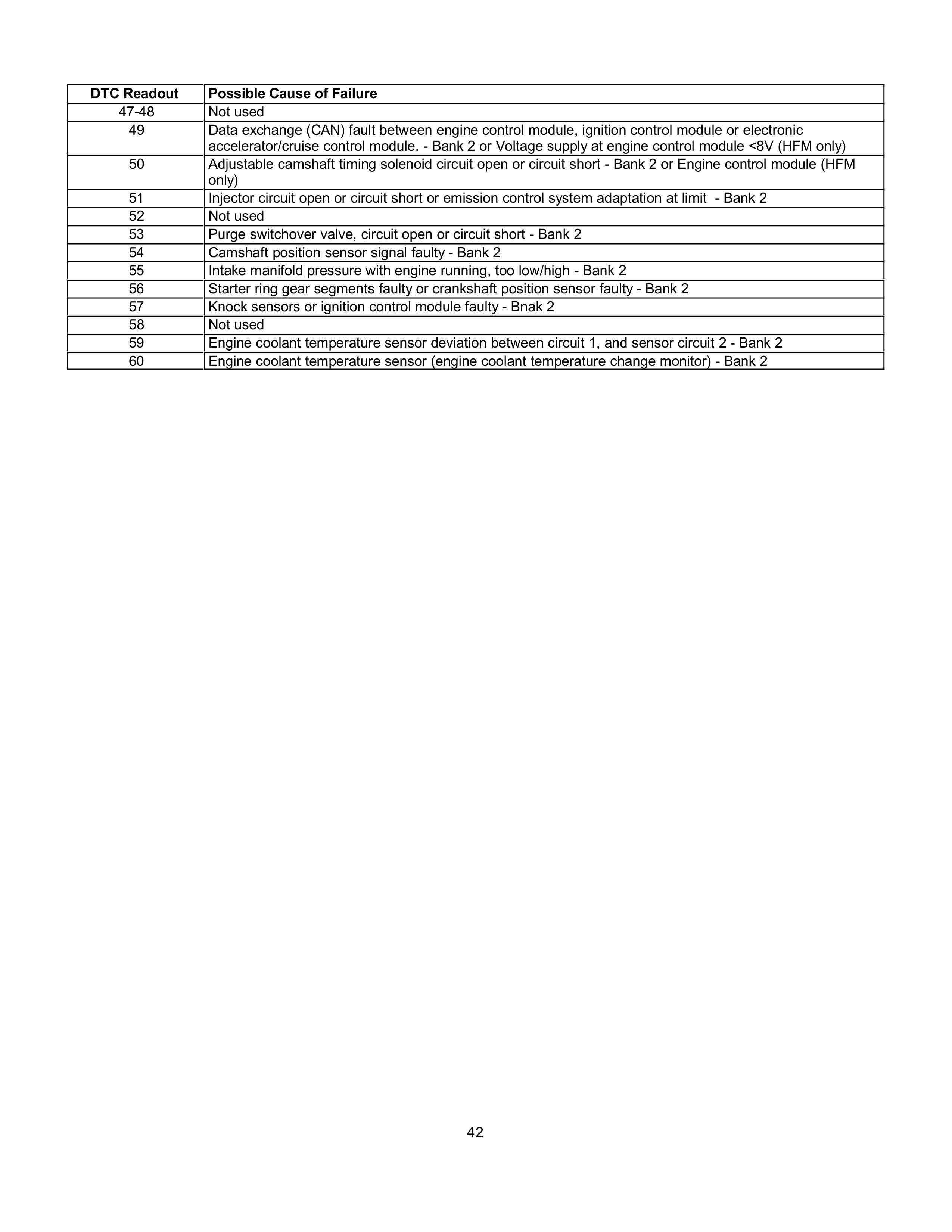 (AJUDA GERAL): Manual de códigos das falhas - analógico e digital - 1988 a 2000 004212