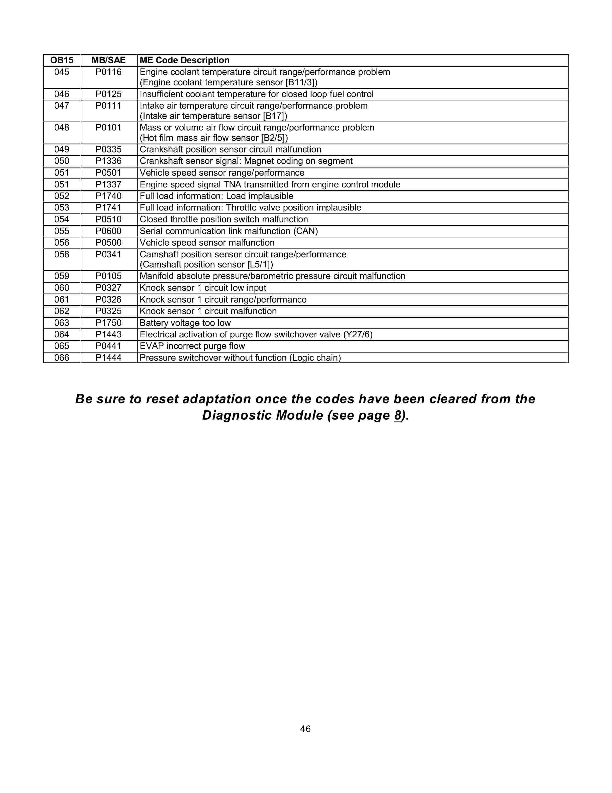 (AJUDA GERAL): Manual de códigos das falhas - analógico e digital - 1988 a 2000 004612