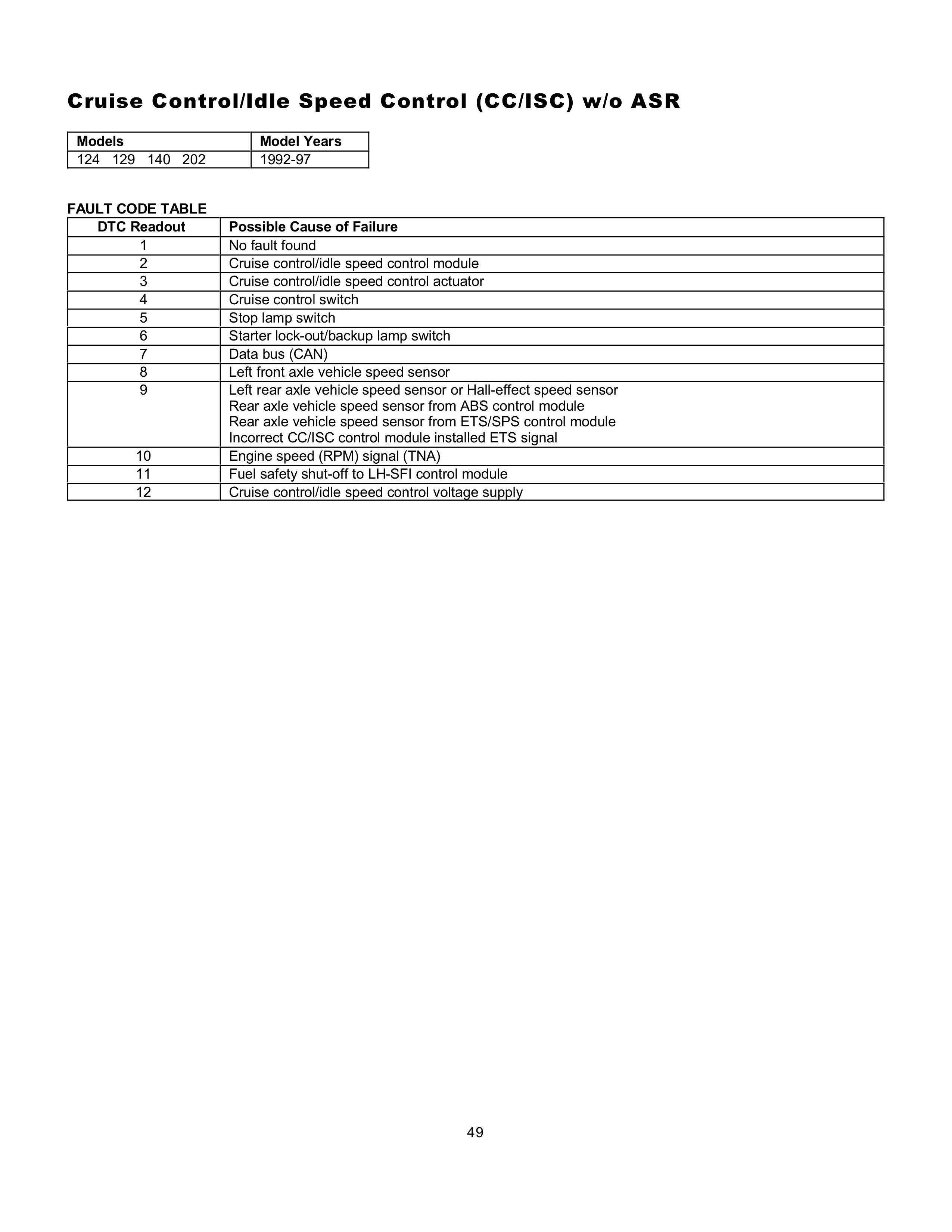 (AJUDA GERAL): Manual de códigos das falhas - analógico e digital - 1988 a 2000 004912