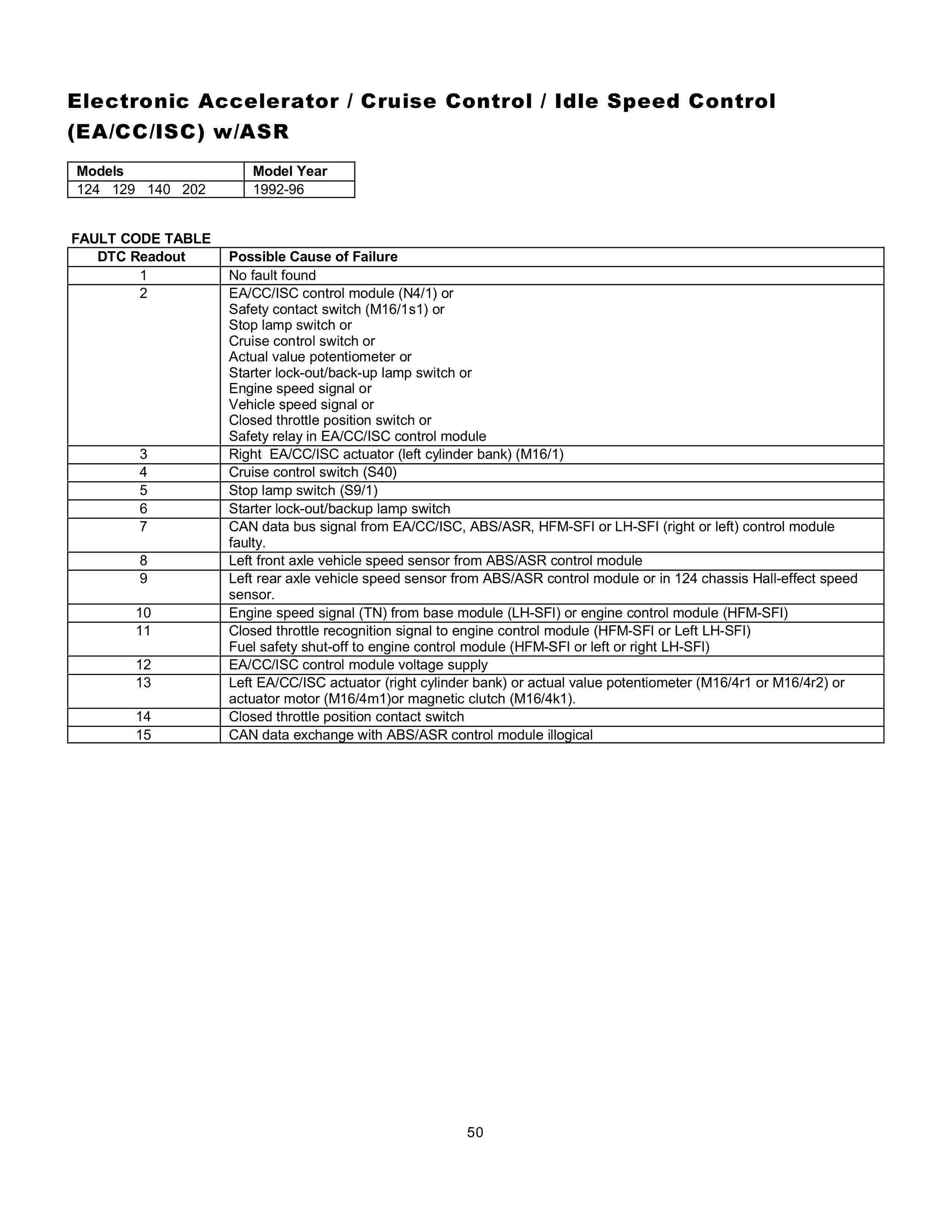 (AJUDA GERAL): Manual de códigos das falhas - analógico e digital - 1988 a 2000 0050_112