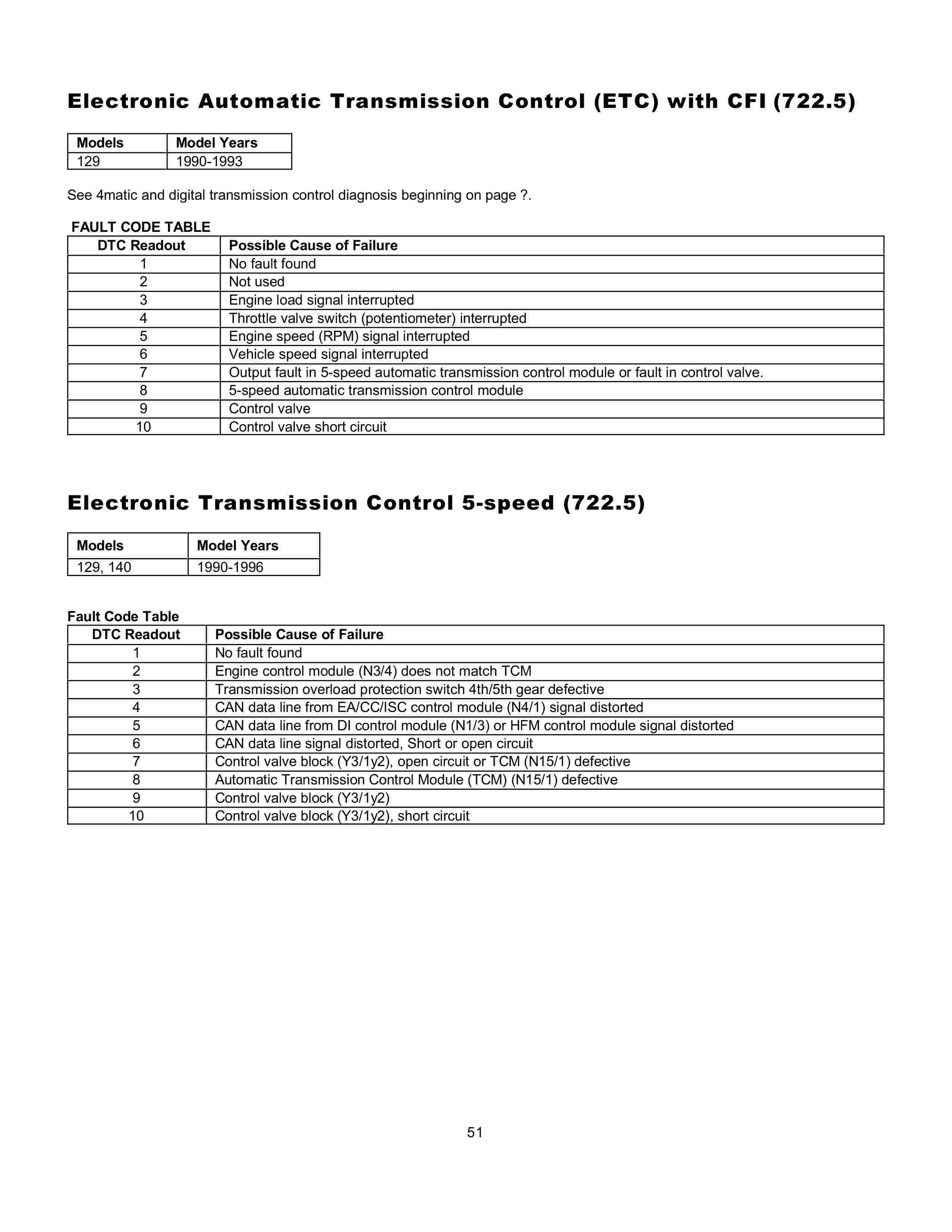 (AJUDA GERAL): Manual de códigos das falhas - analógico e digital - 1988 a 2000 0051_112