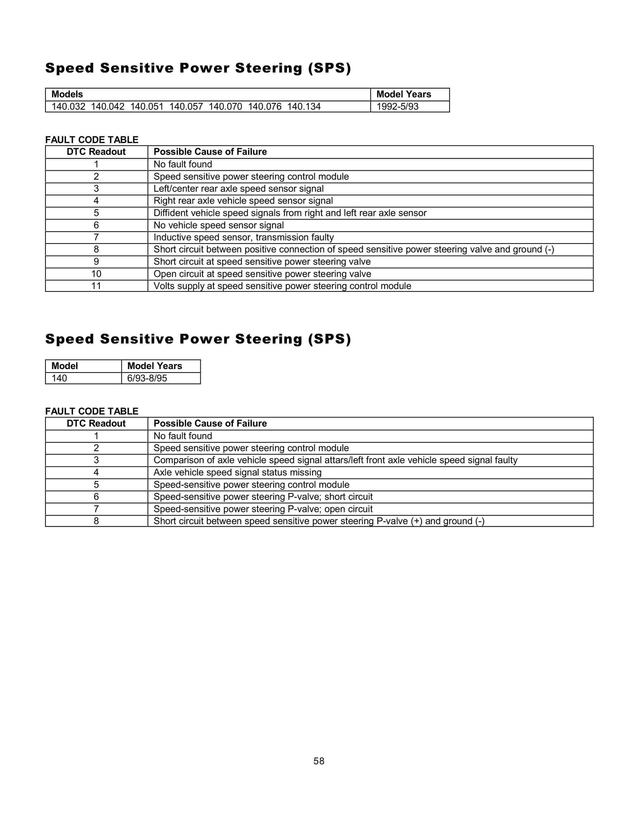 (AJUDA GERAL): Manual de códigos das falhas - analógico e digital - 1988 a 2000 005812
