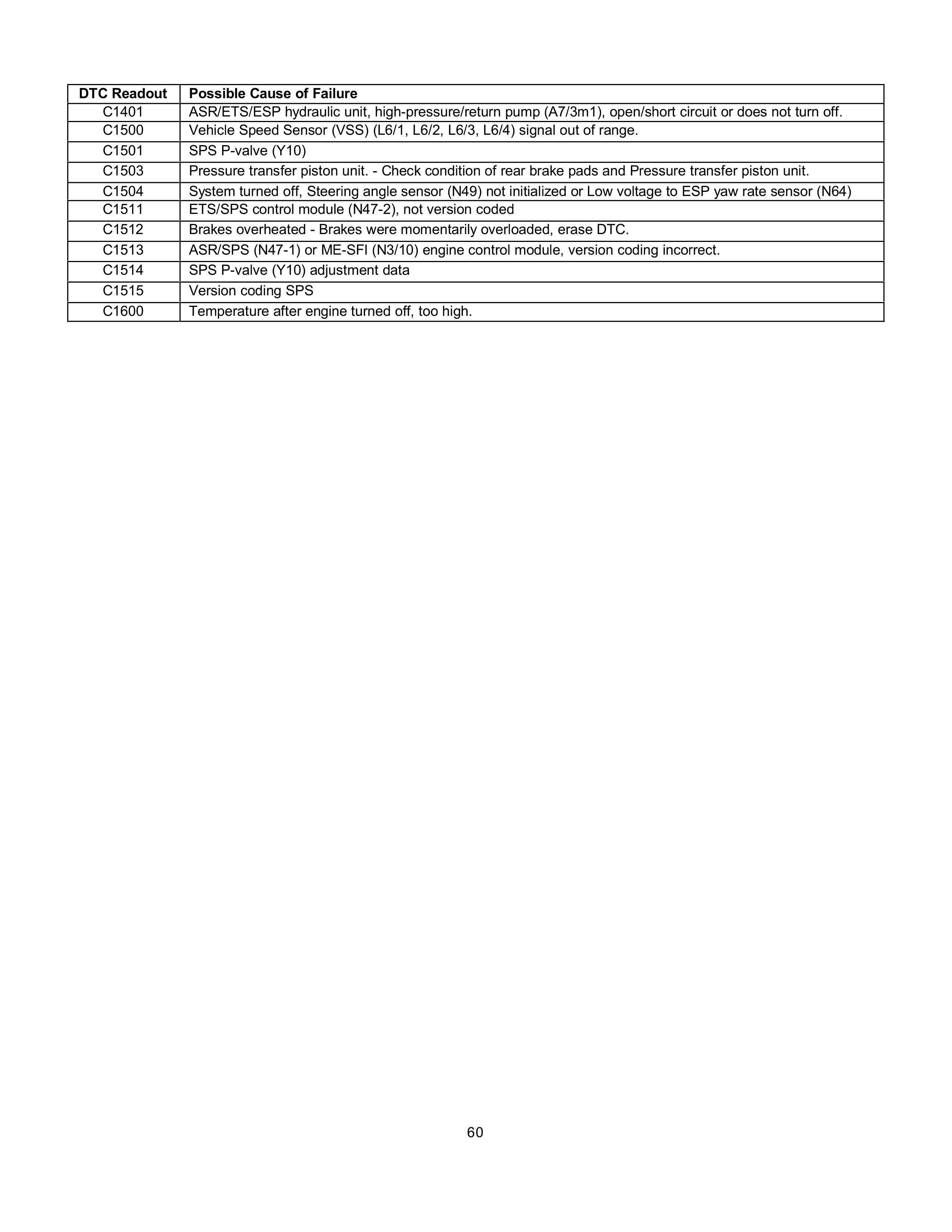 (AJUDA GERAL): Manual de códigos das falhas - analógico e digital - 1988 a 2000 006012